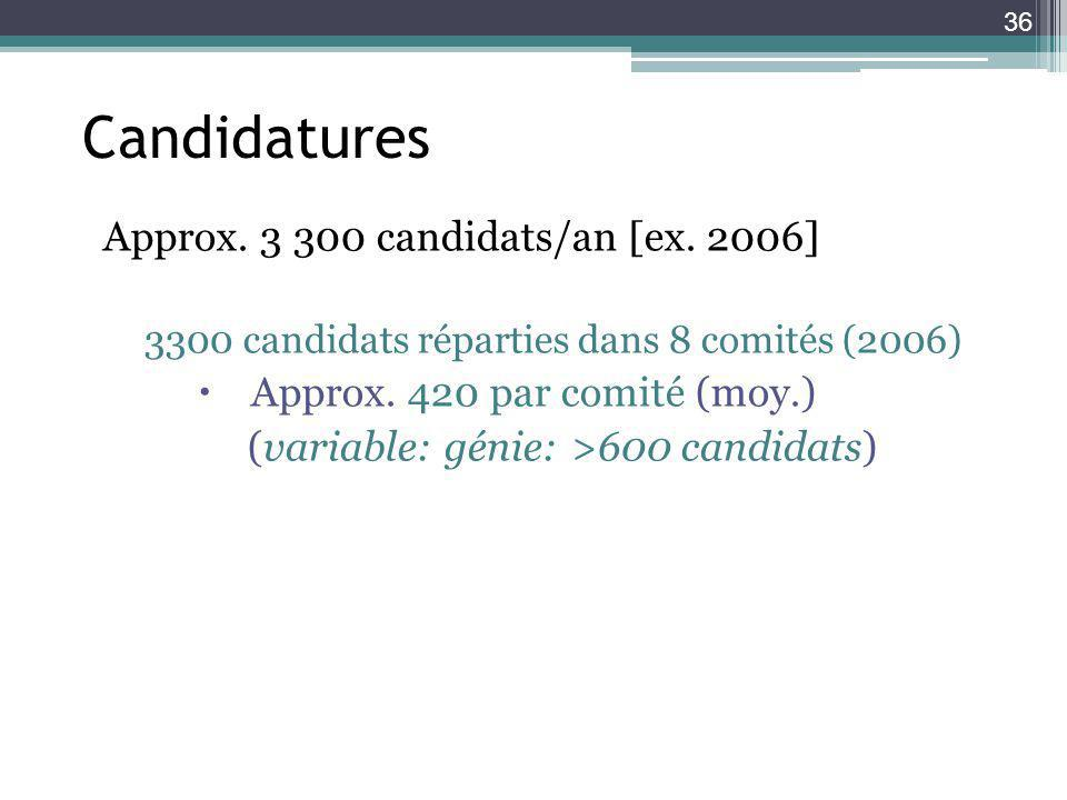 Candidatures Approx. 3 300 candidats/an [ex. 2006]